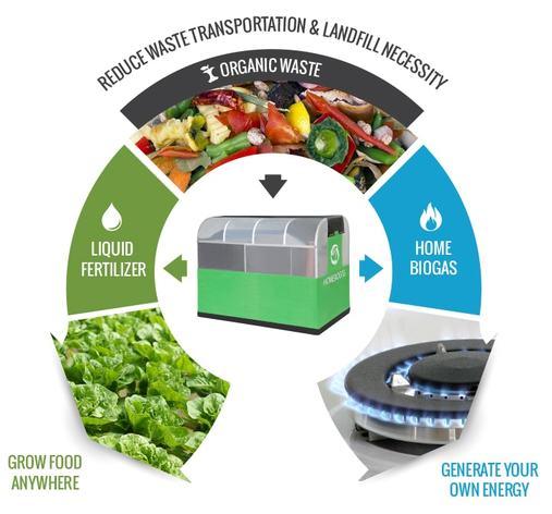 מערכת ביתית לייצור גז בישול